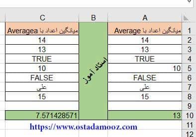 محاسبه میانگین با تابع Averagea