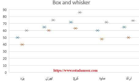 نمودار Box and whisker