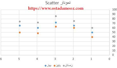 نمودار Scatter