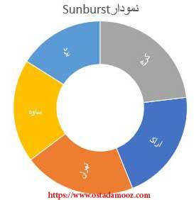 نمودار Sunburst
